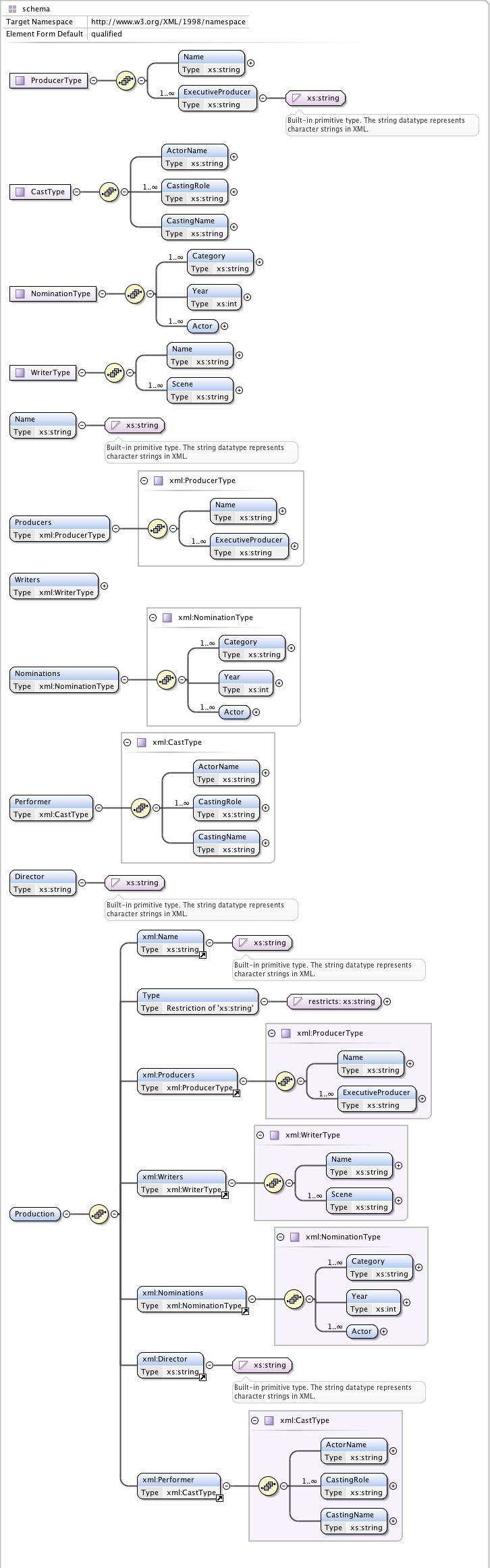 XML Schema Design Patterns · Saumil Patel